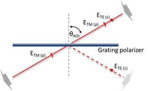 Grating Polarizer