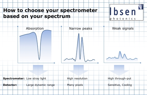 How to choose your spectrometer based on your spectrum